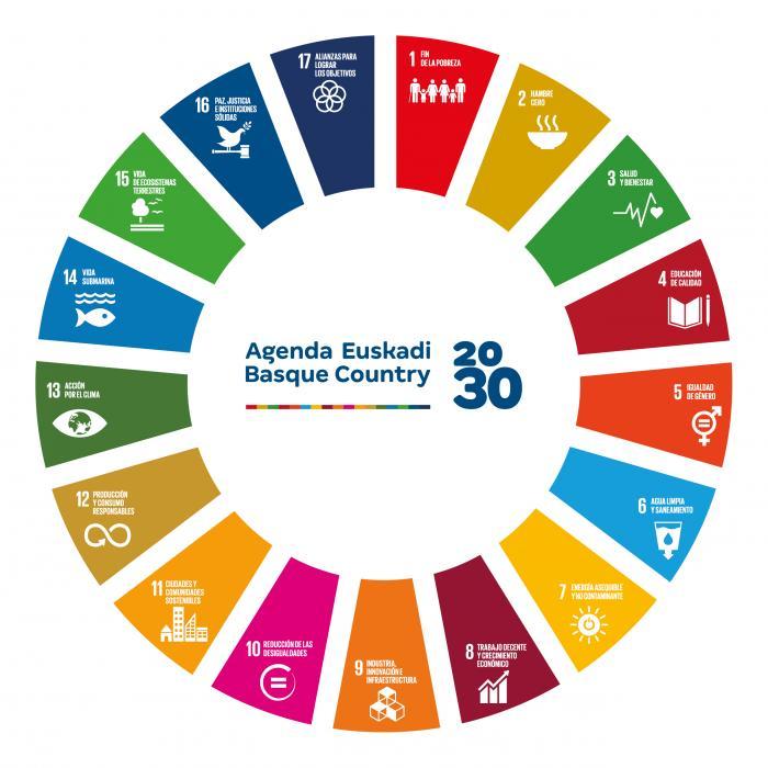 2030 Agenda eta GJHak. Garapen Jasangarria eta Enpresa. Aliantzan