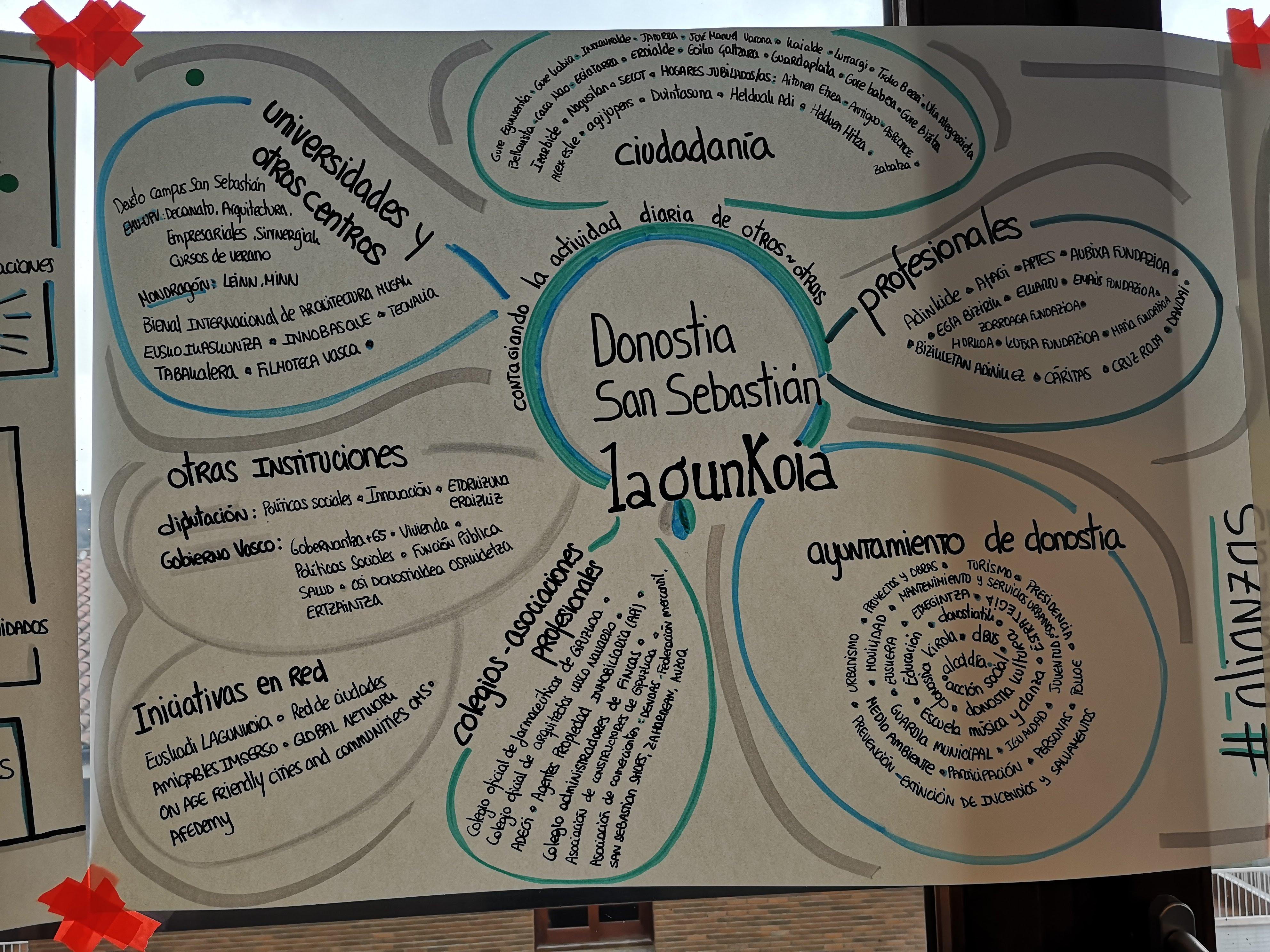 Donostia Lagunkoia-ren lan saio berria